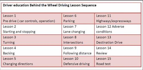 Driver Education Behind the Wheel Driving Lesson Sequence